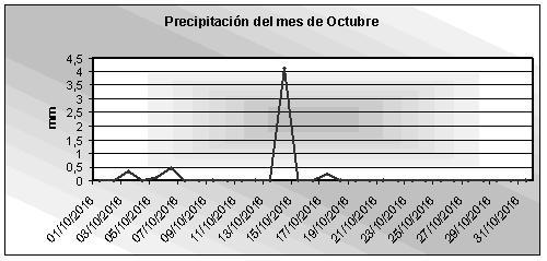Grafico pluviometria octubre