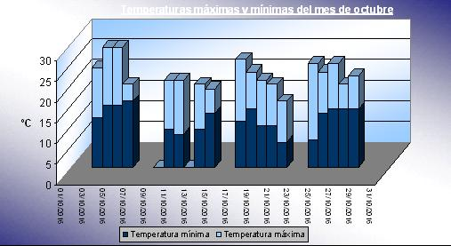 grafico temperatura octubre